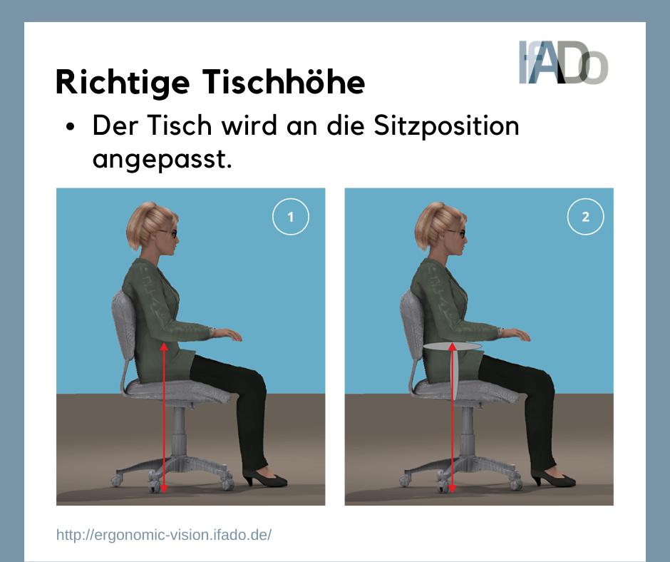 Grafik richtige Stuhlhöhe