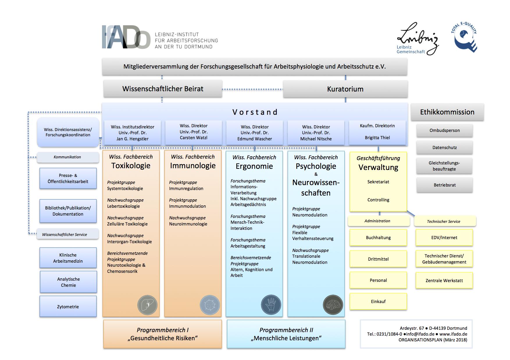 Organigramm IfADo
