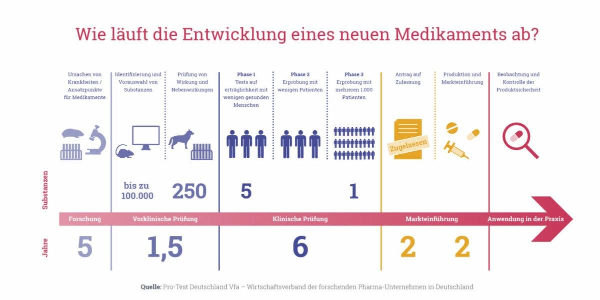 Grafik zur Medikamentenentwicklung