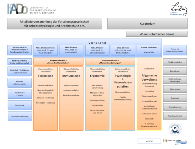 Organigramm IfADo 2020